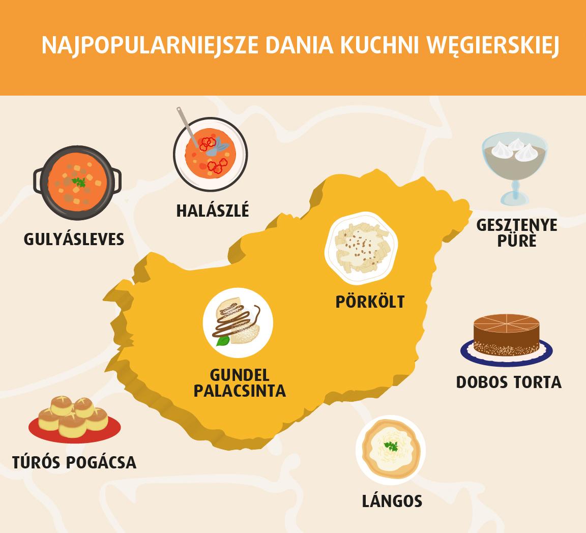Podróże kulinarne: kuchnia węgierska